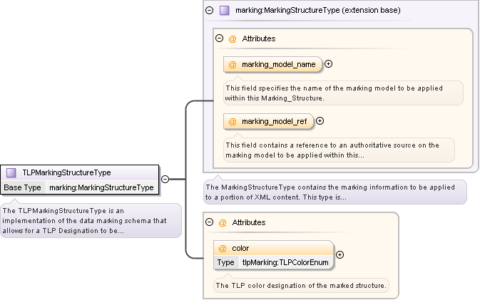 Schema documentation for tlpxsd diagram ccuart