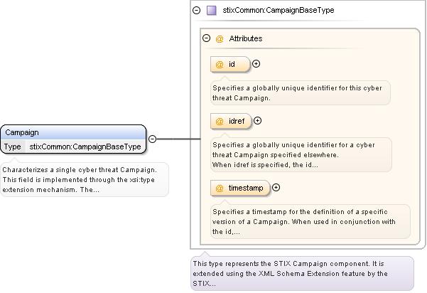 Schema documentation for stixcorexsd diagram ccuart Images