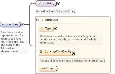 Schema documentation for xAL xsd