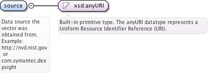 Schema documentation for cvss-v2_0 9 xsd